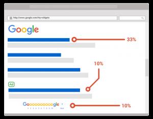 Eerste zoekpagina klik ratio