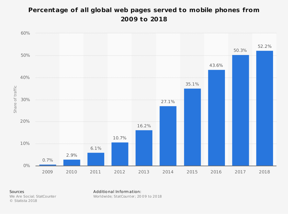SEO Sight - Percentage of all global web pages served to mobile phones from 2009 to 2018