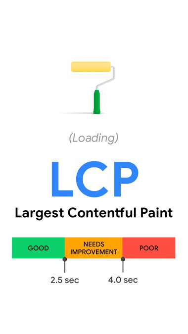 Web vitals LCP