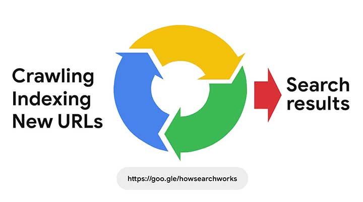 SEO Sight-Google-How-Search-Works